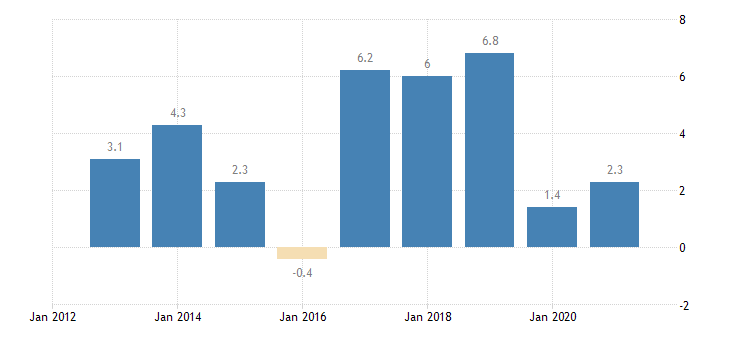 czech republic private sector credit flow consolidated eurostat data
