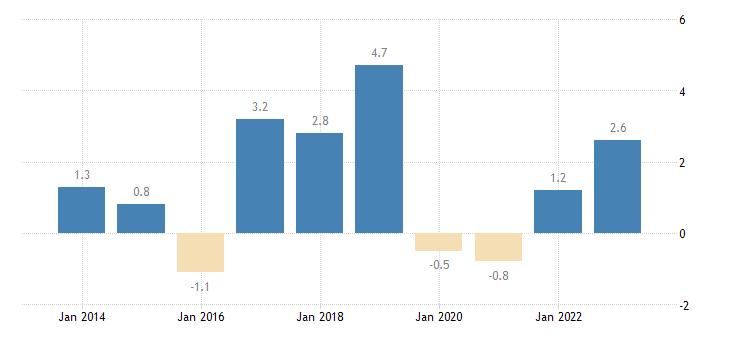czech republic private sector credit flow loans non financial corporations eurostat data