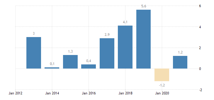 czech republic private sector credit flow loans non financial corporations non consolidated eurostat data