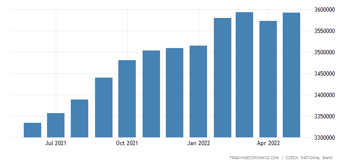 Czech Republic Private Sector Credit