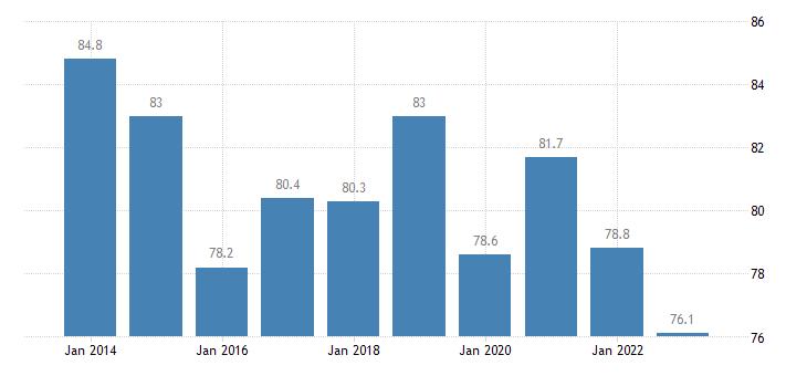 czech republic private sector debt consolidated eurostat data