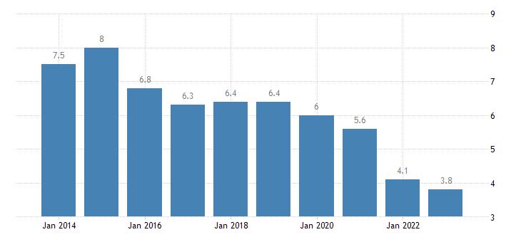 czech republic private sector debt debt securities non financial corporations eurostat data