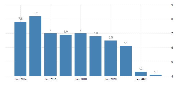 czech republic private sector debt debt securities non financial corporations non consolidated eurostat data
