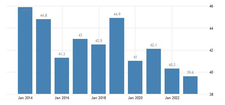 czech republic private sector debt loans non financial corporations eurostat data