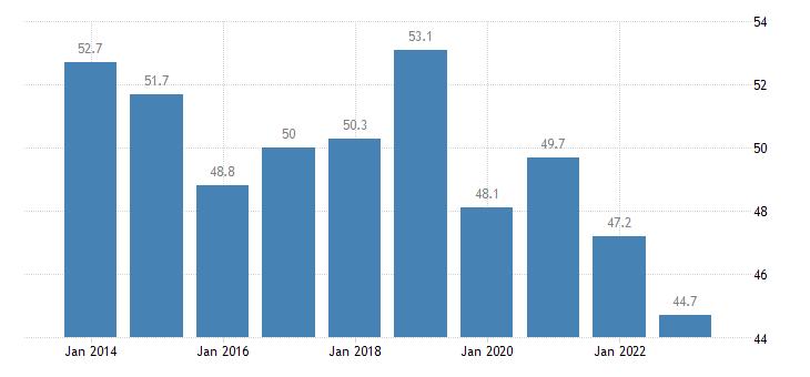 czech republic private sector debt loans non financial corporations non consolidated eurostat data