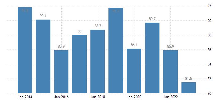 czech republic private sector debt non consolidated eurostat data