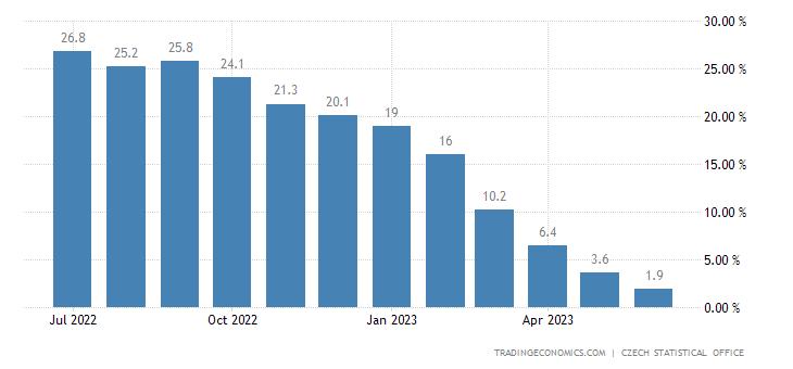 Czech Republic Producer Prices Change