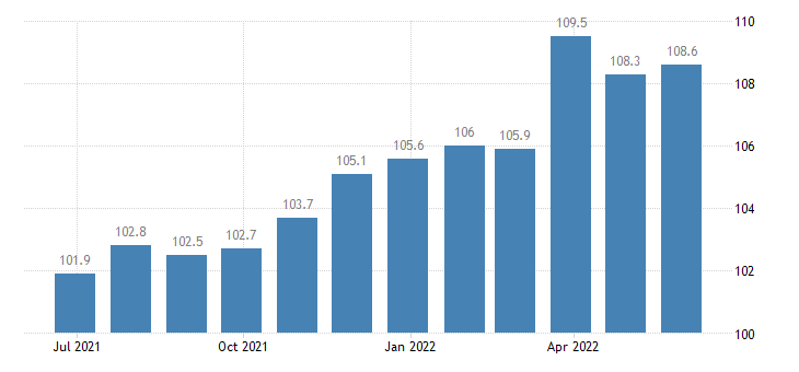czech republic producer prices in industry manufacture of electrical equipment eurostat data