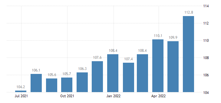 czech republic producer prices in industry manufacture of machinery equipment n e c eurostat data