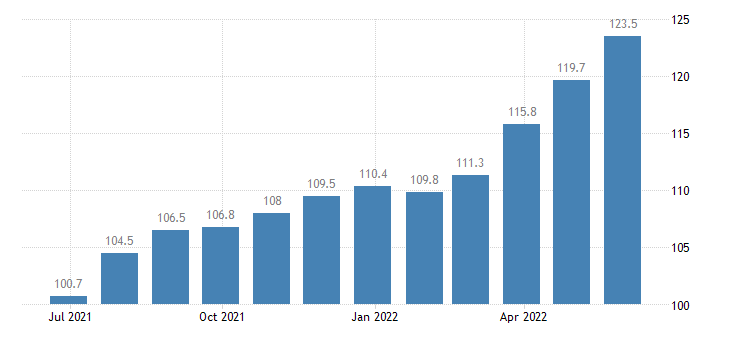 czech republic producer prices in industry manufacture of paper paper products eurostat data