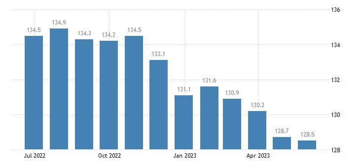 czech republic producer prices in industry mig intermediate goods eurostat data