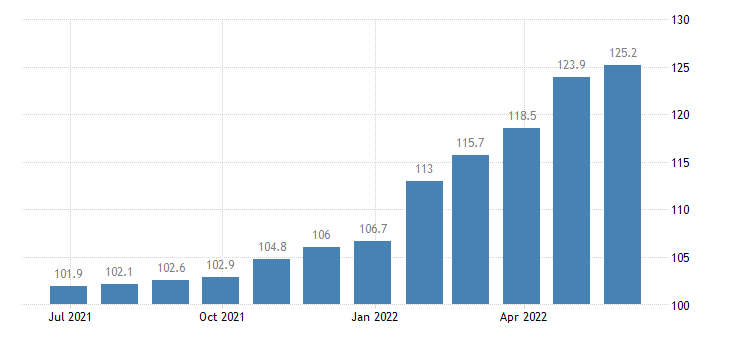 czech republic producer prices in industry printing reproduction of recorded media eurostat data