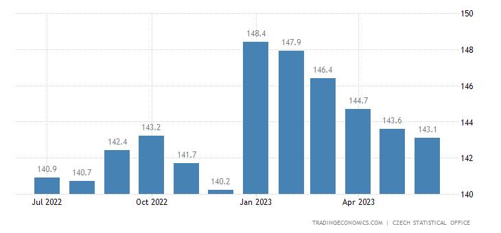 Czech Republic Producer Prices | 2019 | Data | Chart