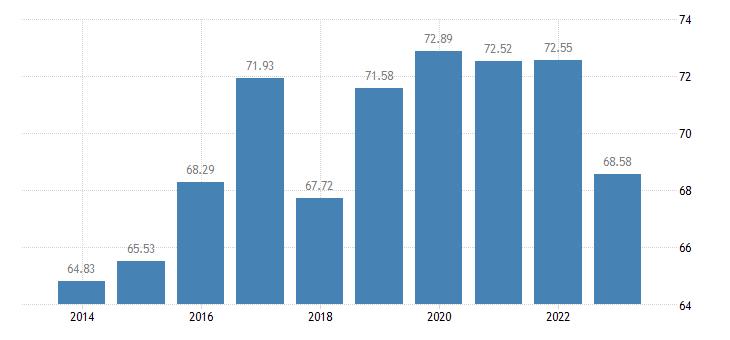 czech republic production of meat cattle eurostat data
