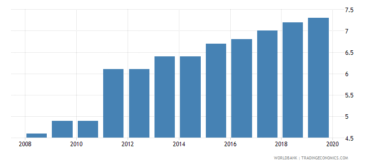 czech republic public credit registry coverage percent of adults wb data