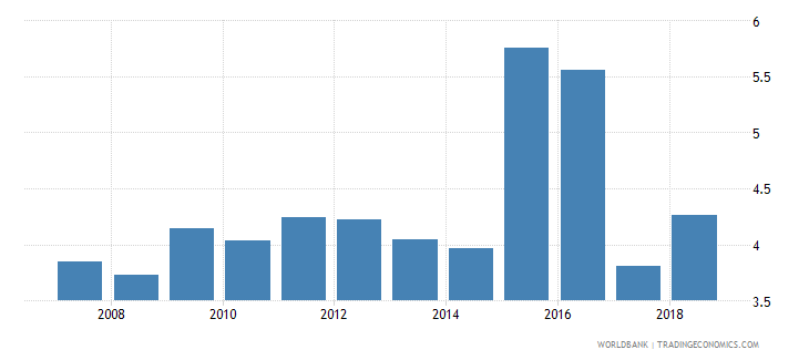 czech republic public spending on education total percent of gdp wb data