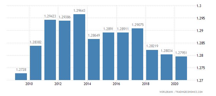czech republic ratio of female to male tertiary enrollment percent wb data