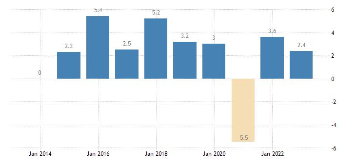 czech republic real gdp growth rate eurostat data