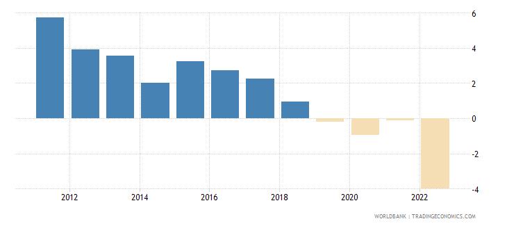 czech republic real interest rate percent wb data