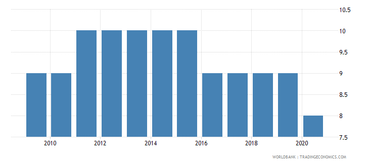 czech republic regulatory quality number of sources wb data