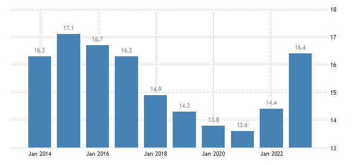 czech republic relative median at risk of poverty risk gap 18 years or over eurostat data