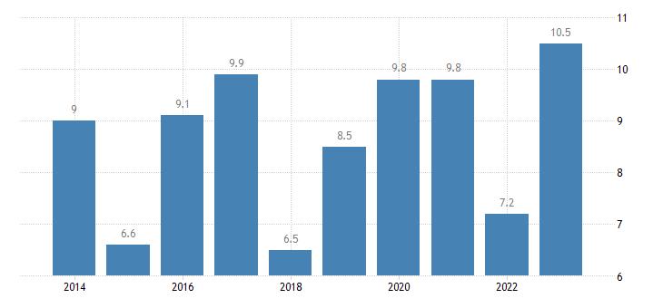 czech republic relative median at risk of poverty risk gap 75 years or over eurostat data