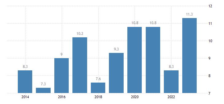 czech republic relative median poverty risk gap of elderly people 65 years or over eurostat data