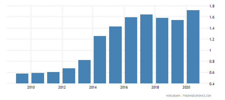 czech republic remittance inflows to gdp percent wb data