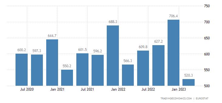 Czech Republic Remittances