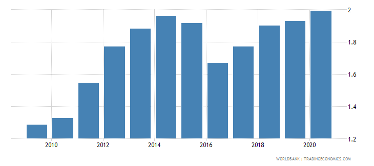 czech republic research and development expenditure percent of gdp wb data