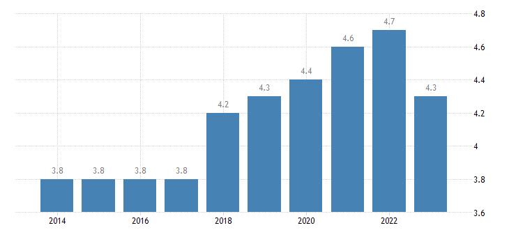 czech republic residential construction eurostat data