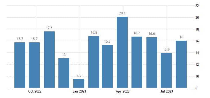 czech republic retail confidence indicator eurostat data