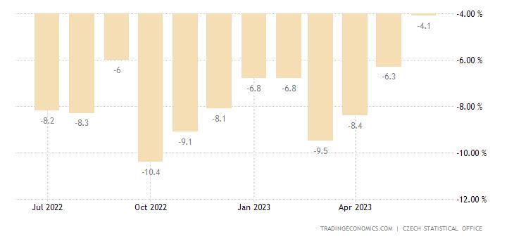 Czech Republic Retail Sales YoY