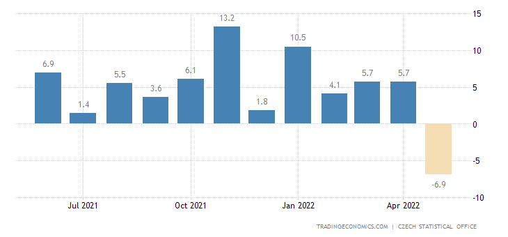 Czech Republic Retail Sales YoY