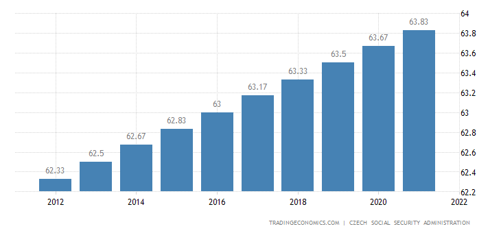 Czech Republic Retirement Age - Men