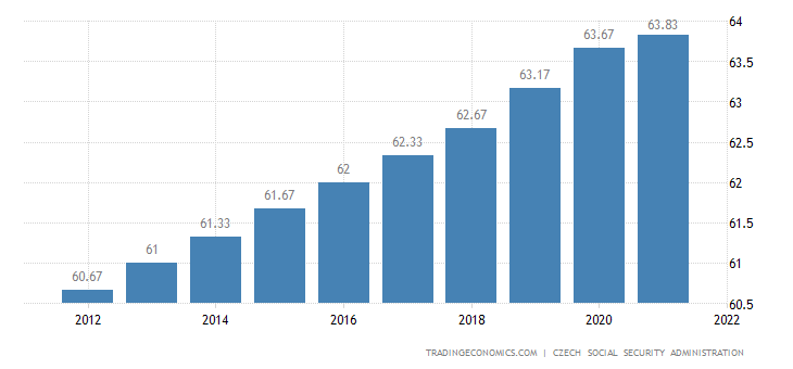 Czech Republic Retirement Age - Women