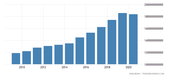 czech republic revenue excluding grants current lcu wb data