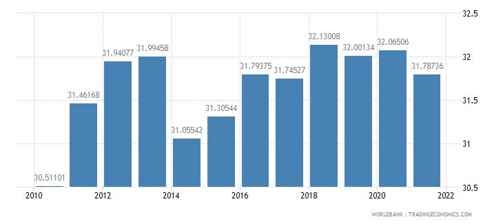 czech republic revenue excluding grants percent of gdp wb data
