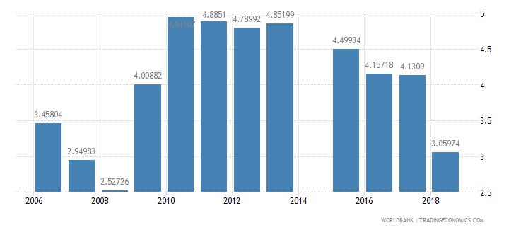czech republic risk premium on lending prime rate minus treasury bill rate percent wb data