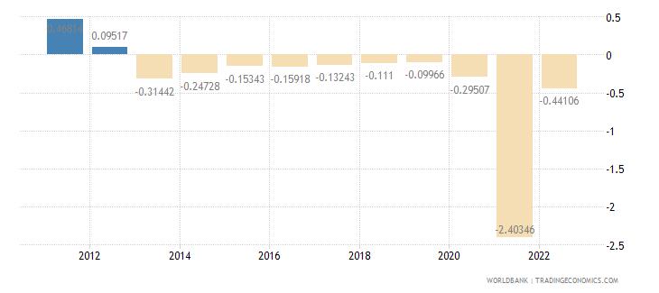 czech republic rural population growth annual percent wb data