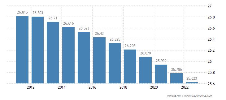 czech republic rural population percent of total population wb data