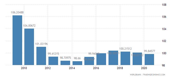czech republic school enrollment primary male percent gross wb data
