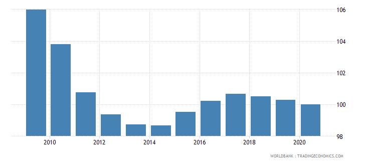 czech republic school enrollment primary percent gross wb data