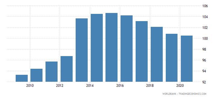 czech republic school enrollment secondary male percent gross wb data