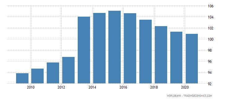 czech republic school enrollment secondary percent gross wb data