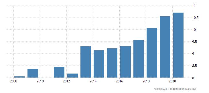 czech republic school enrollment secondary private percent of total secondary wb data