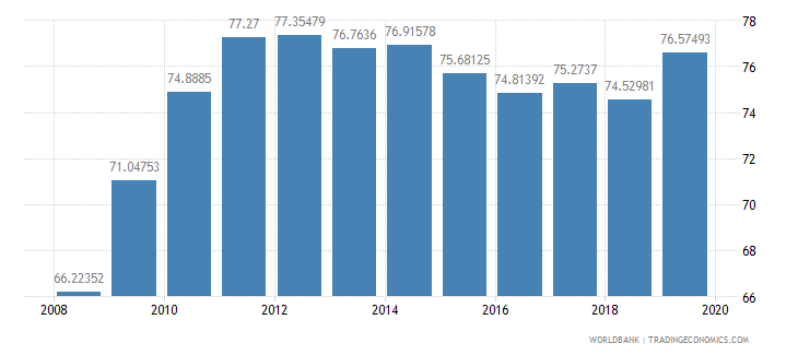 czech republic school enrollment tertiary female percent gross wb data
