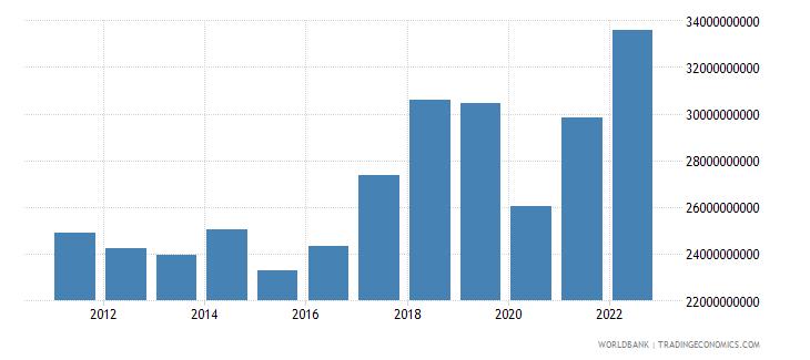 czech republic service exports bop us dollar wb data