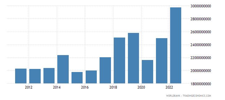 czech republic service imports bop us dollar wb data