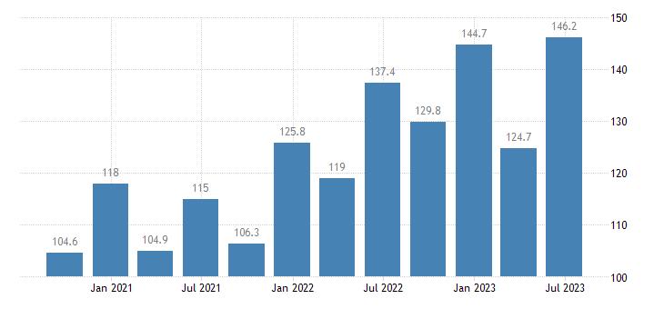 czech republic service producer prices advertising market research eurostat data